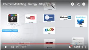 internet marketing strategies online