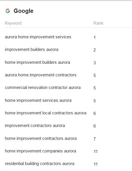 aurora first page rankings